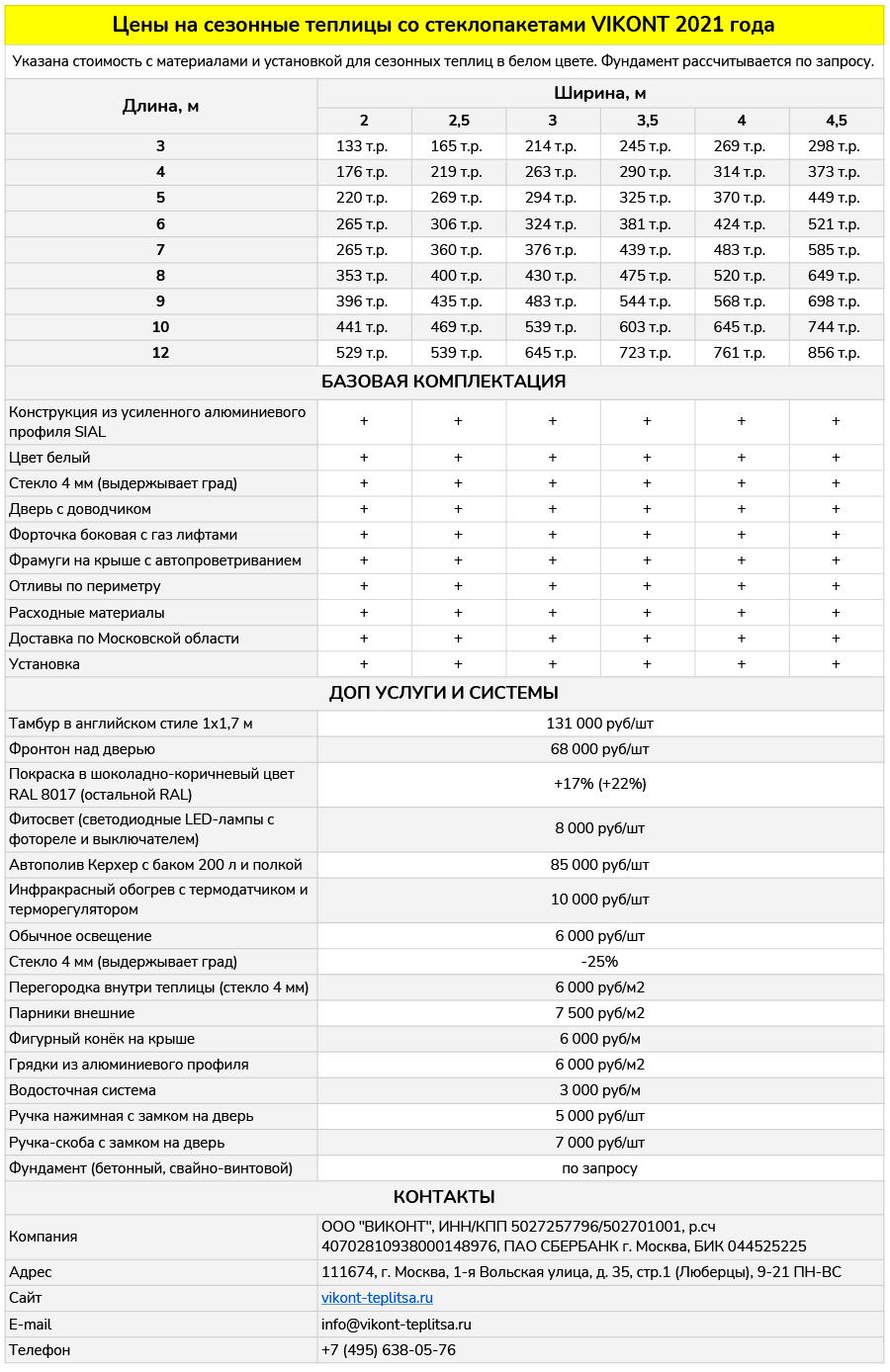 Цены на алюминиевые теплицы